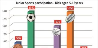 More than 4500 kids are playing winter sport this year, with the vast majority of them kicking off this Saturday.